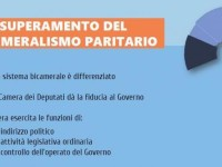La riforma del Senato targata Renzi-Boschi sta andando avanti a forza di balle e prepotenza